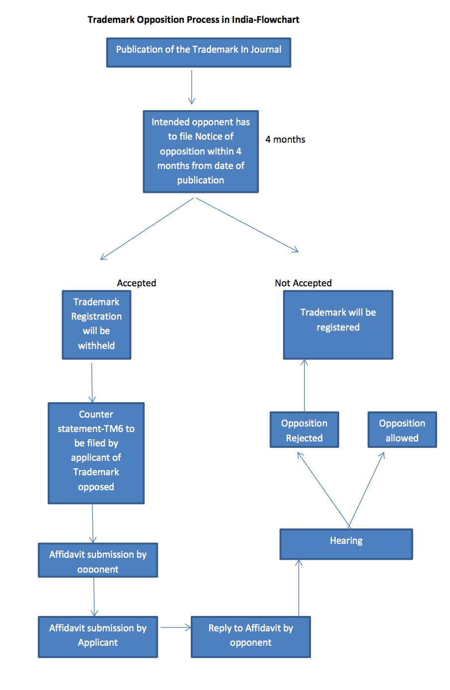 Trademark Opposition Process Flowchart